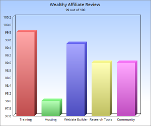 Wealthy Affiliate Review_rating chart