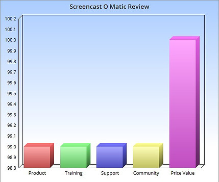 Screencast o matic review bar chart