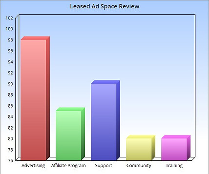 What Is Leased Ad Space_Review Chart