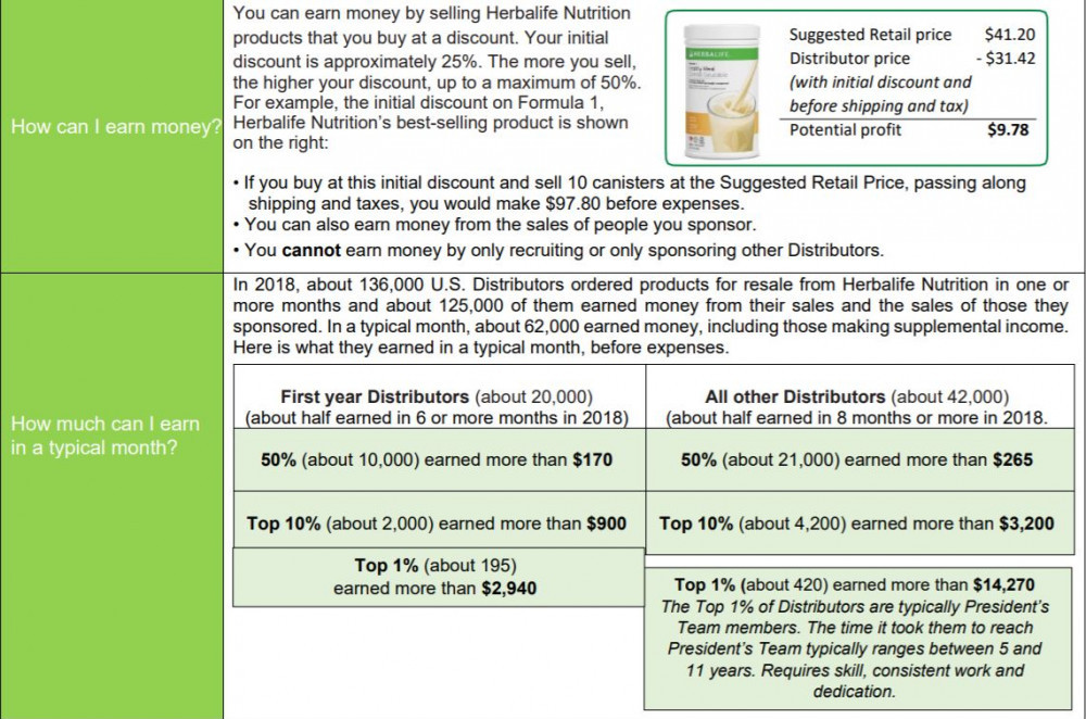 Herbalife Nutrition MLM Review_Compensation Chart